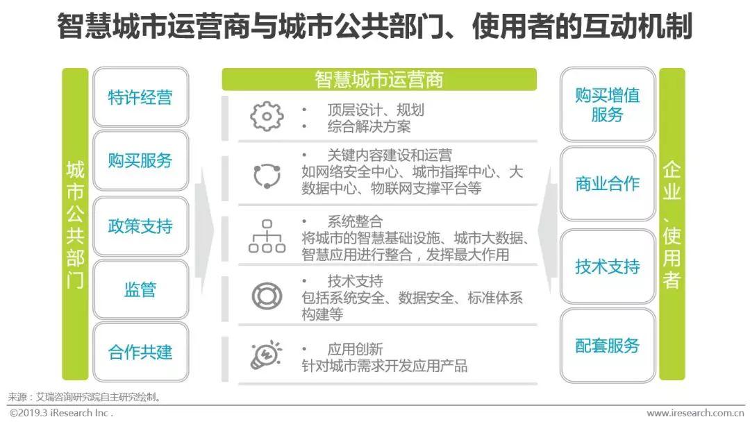 《2019年中国智慧城市发展报告》